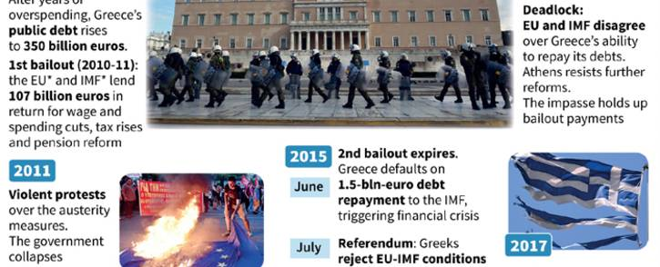 Chronology of the Greek financial crisis
