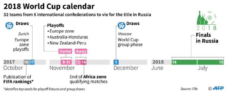 Key dates in the 2018 World Cup football championships. The finals are to be played in Russia from 14 June to 15 July 2018.