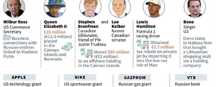 A look at the high-profile individuals and companies embroiled in the Paradise Papers leak. Picture: AFP