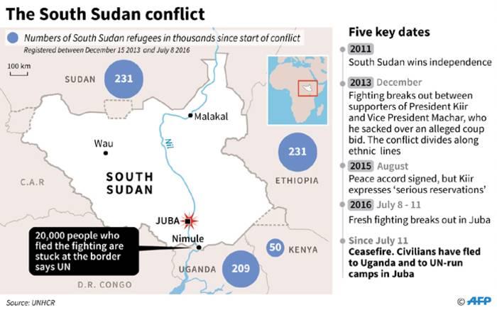 timeline of south sudan
