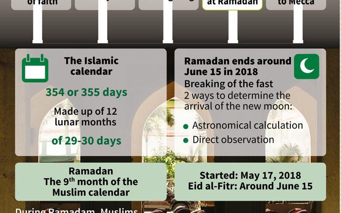 Ramadan: One of Islam's five pillars