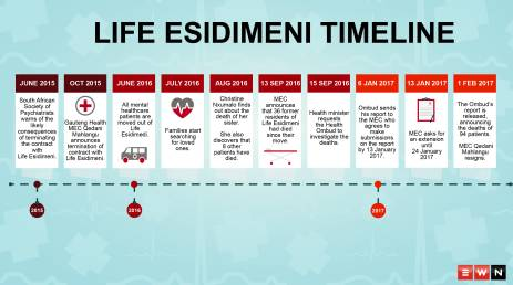 A look at the timeline of the events following the deaths of 94 psychiatric patients from the Life Esidimeni hospital.