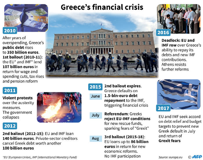 was the fiscal crisis unequivocally greece s Greece is spiraling ever deeper into a financial and political crisis that could end with it becoming the first country to crash out of the euro that's not going to spell the end of the.