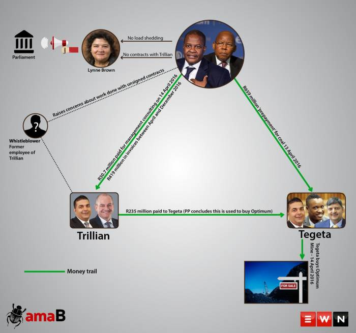 A look at the money trail connected to the amaBhungane and EWN exclusive that revealed how Eskom helped the Guptas buy the Optimum Coal Mine.