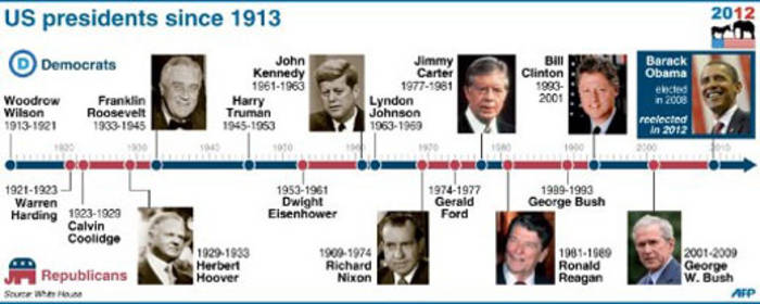 A timeline of US Presidents since 1912. Graphic: AFP.