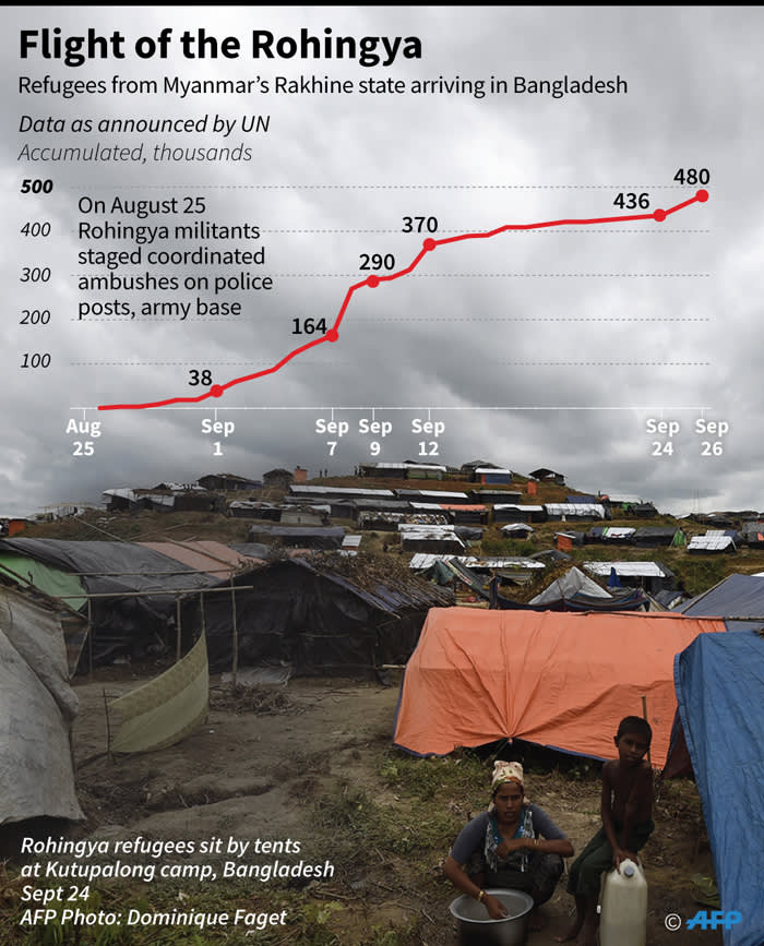 Chart showing the increasing number of Rohingya refugees fleeing from Myanmar's Rakhine state into neighbouring Bangladesh.