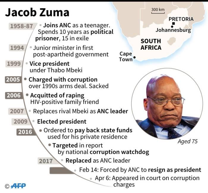Jacob Zuma's political career. Picture: AFP