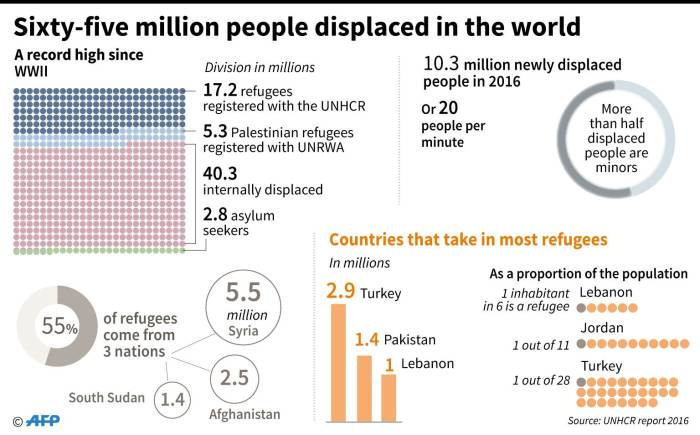 2016 data from the UNHCR on the number of displaced people and refugees in the world. Picture: AFP