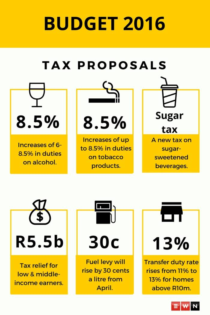 The Finance Department's tax proposals for the 2016/2017 financial year.