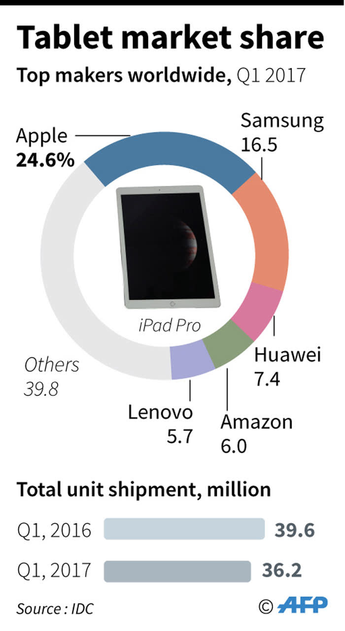 Take a look at which tablet makers have captured the biggest market share.