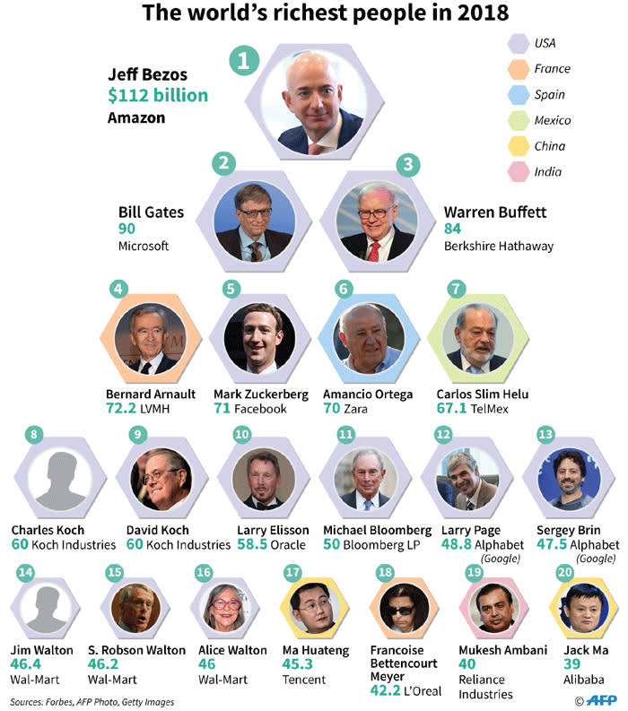 Quite a bit of coin: Worlds richest people in 2018