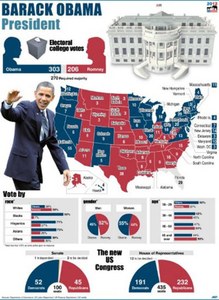 A graphic showing Barack Obama's win in the 2012 US Presidential elections. Graphic: AFP.