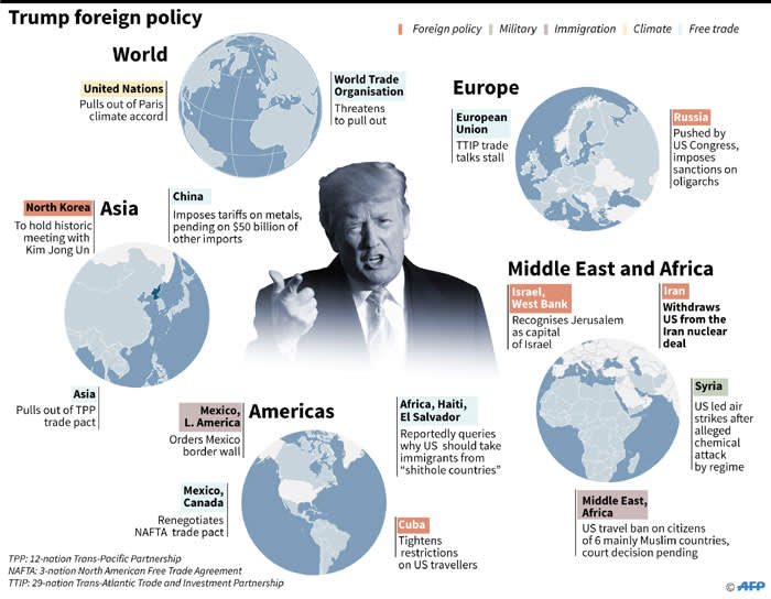 Here are some of Donald Trump's major foreign policy decisions he has taken since coming to the White House. Picture: AFP