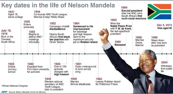 biography of nelson mandela Nelson rolihlahla mandela is the son of nonqaphi nosekeni and henry mgadla mandela, a chief and chief councillor to the paramount chief of the thembu and a member of the madiba clan.