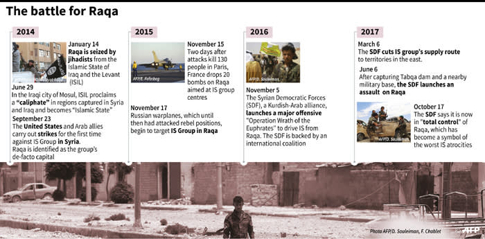 Key dates in the battle for Raqa in Syria by Islamists and its subsequent capture by the Arab-Kurdish force SDF.