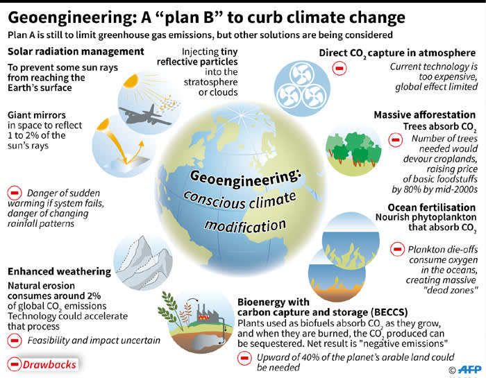 Scenarios being studied to modify climate change and limit a rise in average surface temperatures to less than 2°C in the event that efforts to curb greenhouse gas emissions fail.