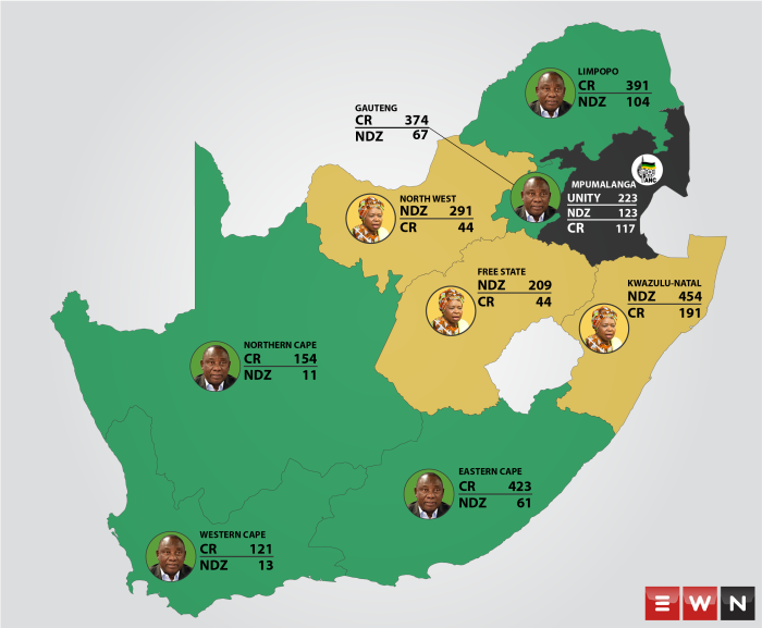 With less than two weeks to go before the ANC elects a new leadership, the votes are in and Cyril Ramaphosa is leading the race with 1,861 branch nominations, compared to Nkosazana Dlamini Zuma's 1,309.