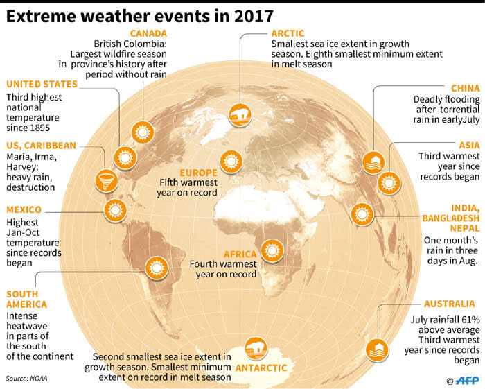A look at extreme weather events in 2017.