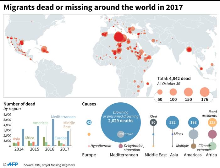 The localisation and number of migrants dead or missing around the world in 2017, according to the International Organization for Migration. Picture: AFP