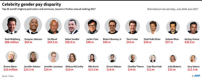 Forbes list of world's highest-paid actors and actresses