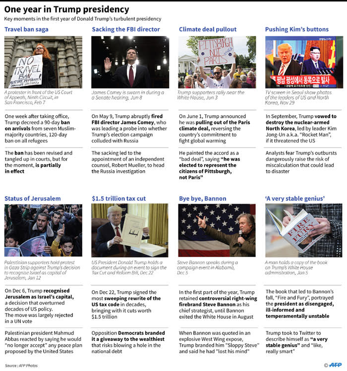 Key moments in the first year of Donald Trump's turbulent presidency of the United States.