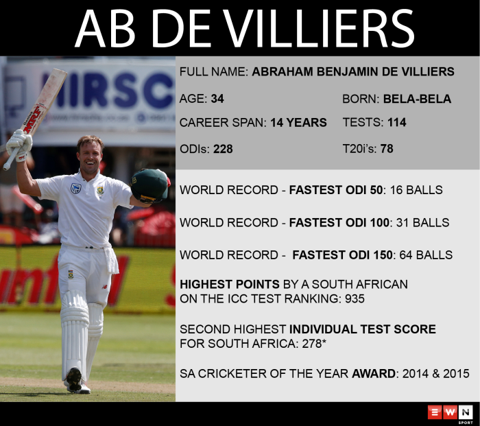 AB de Villiers has announced his retirement from international cricket with immediate effect.