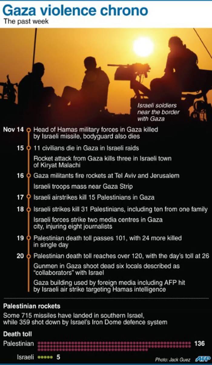 A timeline of the Gaza violence. Picture: Sapa/AFP.
