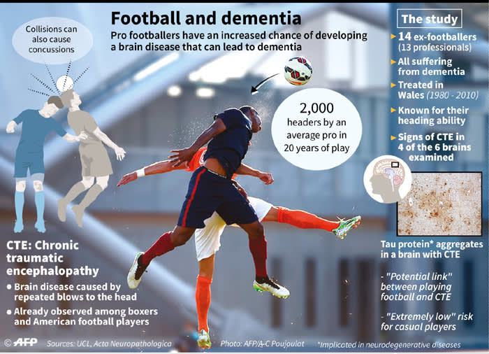 A scientific study has shown a potential link between playing professional soccer & the development of a brain disease caused by repeated hits to the head, which can lead to dementia. Source: AFP.