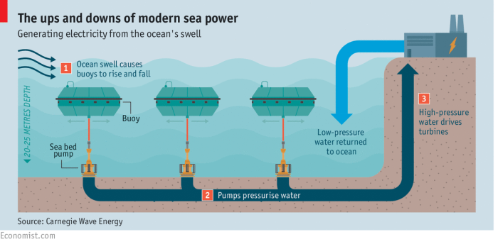 aussies turn on world u2019s first commercial wave power