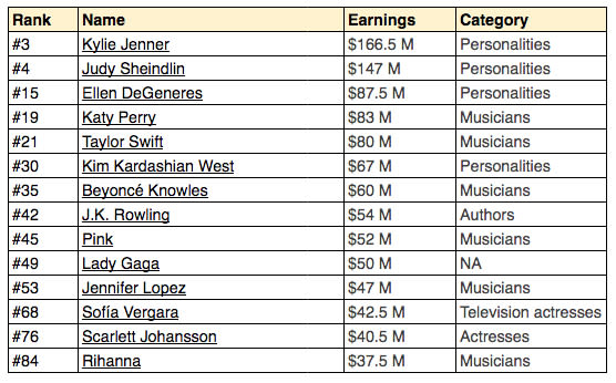 Highest paid celebrities of 2018
