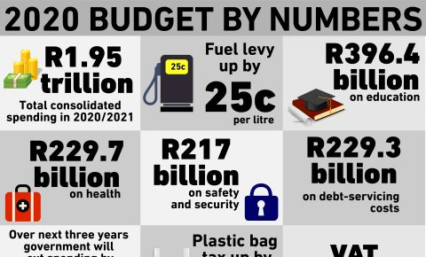 Budget by numbers