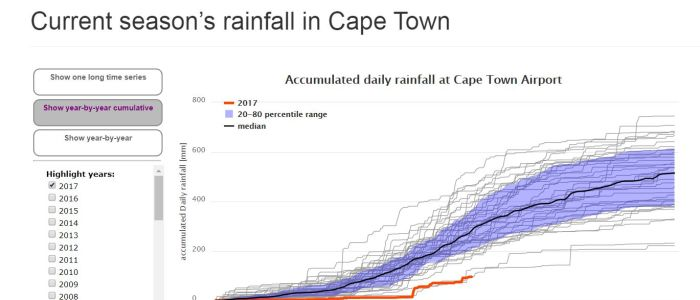 capetown-rainfall-2017-julyjpg