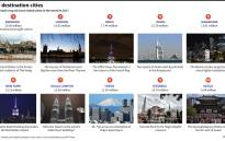 top-10-most-visitedjpg