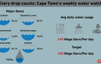 Cape Town dam level readings from 30 July. Picture: Bertram Malgas/EWN