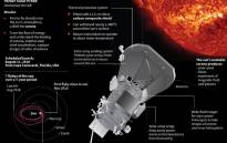 The Parker Solar Probe, which will become the first spacecraft to fly directly into the sun's atmosphere and is set for launch on 11 August 2018. Picture: AFP