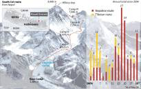A graphic showing South Col summit route on Mount Everest, as well as a chart showing the number of deaths since 2004. Picture: AFP