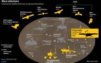 Graphic on current active satellites and rovers on and around planet Mars. Nasa's InSight lander is scheduled to land on Mars on 26 November. Picture: AFP