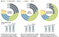 Three scenarios for trends in electricity production around the world to 2040. Picture: AFP