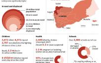 Map and factfile on the humanitarian crisis in Yemen.