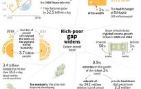 Findings of an Oxfam report on inequality around the world.