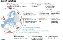 A timeline of Britain's withdrawal from the European Union. Picture: AFP