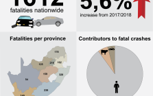 Minister Blade Nzimande released the preliminary figures in Pretoria on Wednesday, with figures showing an increase in fatalities from this holiday season, compared to the same time last year.
