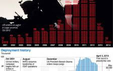 Graphic on US troop presence and military deaths in Afghanistan since 2001. Picture: AFP