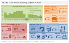 SA's economic growth in 2015