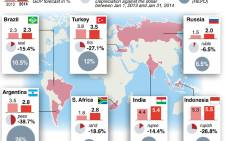Infographic: Currency turmoil in emerging economies. Picture: AFP.