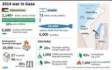 Graphic illustrating results of a UN report on the 2014 Gaza conflict.
