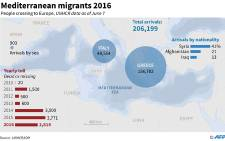 Data on migrants crossing the Mediterranean Sea in 2016, and people dead or missing since 2010.
