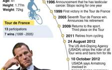 The rise and fall of Lance Armstrong. Graphic: Sapa - AFP.