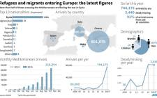 Map and charts with the latest migrant UNHCR data.