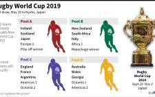 The Springboks have been drawn against the world's number one team, New Zealand, in the pool stages of the 2019 Rugby World Cup in Japan.  Picture: AFP